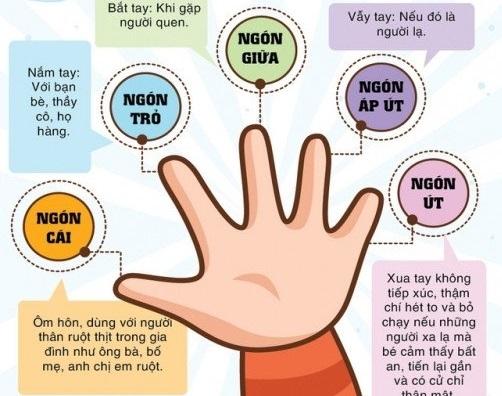 Quy tắc 5 ngón tay, dạy con tránh bị xâm hại tình dục cha mẹ nào cũng nên biết